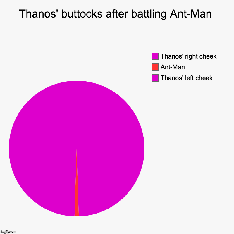 Upvoting images gets you points! | Thanos' buttocks after battling Ant-Man | Thanos' left cheek, Ant-Man, Thanos' right cheek | image tagged in charts,pie charts,funny,memes | made w/ Imgflip chart maker