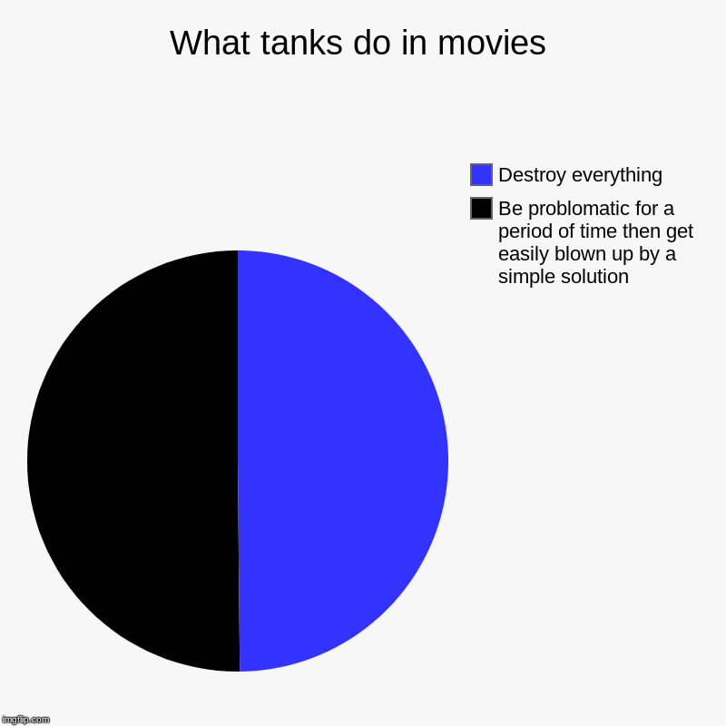 What tanks do in movies | What tanks do in movies | Be problomatic for a period of time then get easily blown up by a simple solution, Destroy everything | image tagged in charts,pie charts,funny | made w/ Imgflip chart maker