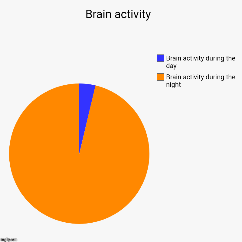 Brain activity  | Brain activity during the night, Brain activity during the day | image tagged in charts,pie charts | made w/ Imgflip chart maker