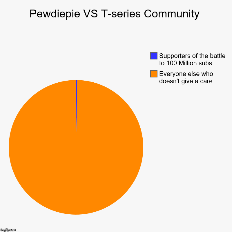 PewDiePie VS T-Series | Pewdiepie VS T-series Community | Everyone else who doesn't give a care, Supporters of the battle to 100 Million subs | image tagged in charts,pie charts,fun,repost | made w/ Imgflip chart maker