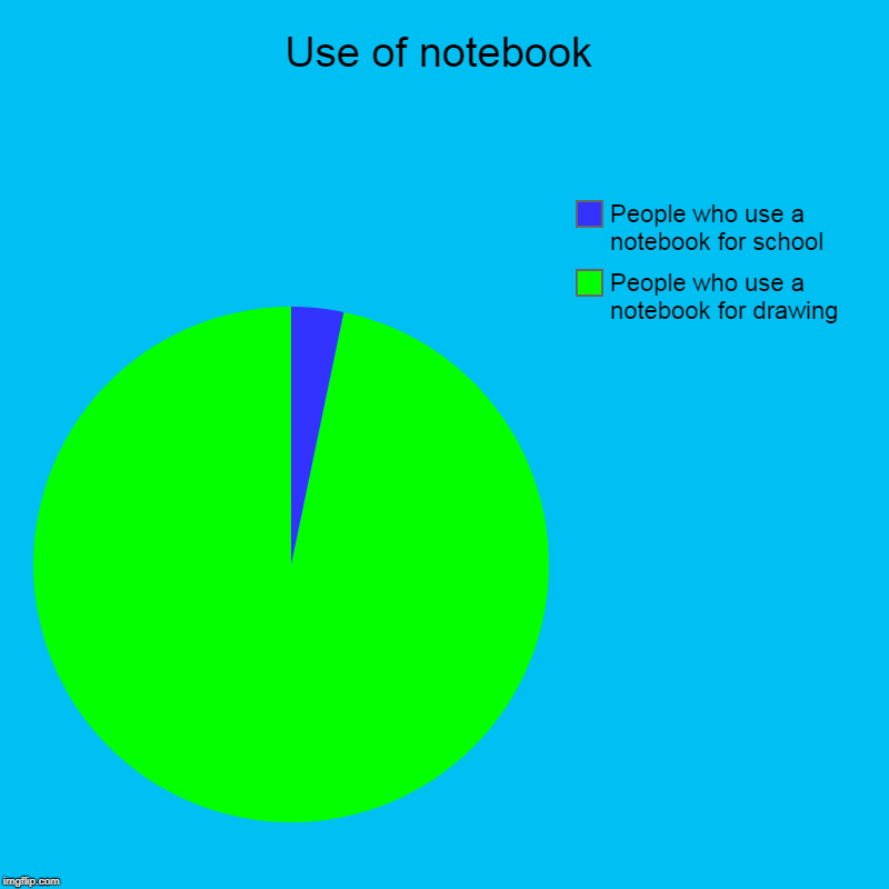 Use of notebook | People who use a notebook for drawing, People who use a notebook for school | image tagged in charts,pie charts | made w/ Imgflip chart maker