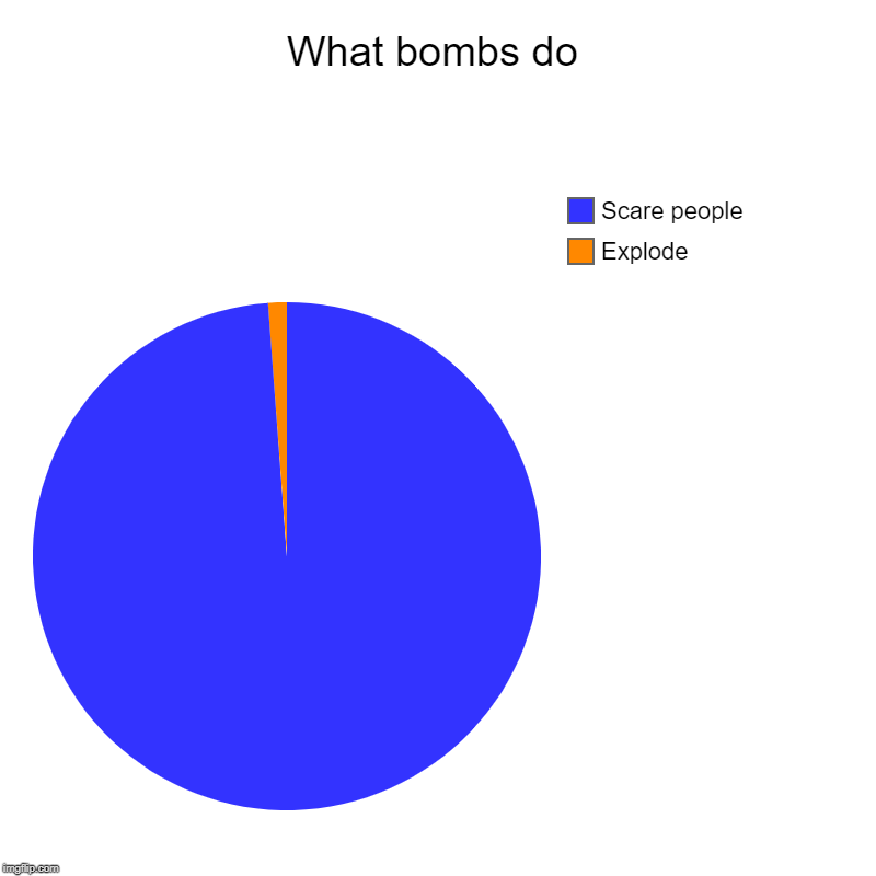 What bombs do | Explode, Scare people | image tagged in charts,pie charts | made w/ Imgflip chart maker