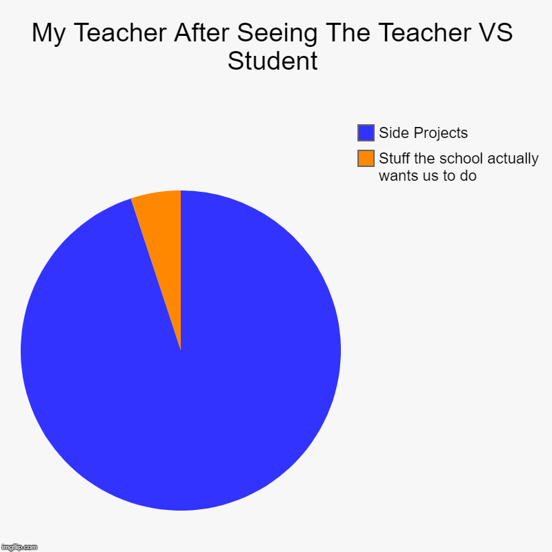 My Teacher After Seeing The Teacher VS Student | Stuff the school actually wants us to do, Side Projects | image tagged in charts,pie charts | made w/ Imgflip chart maker