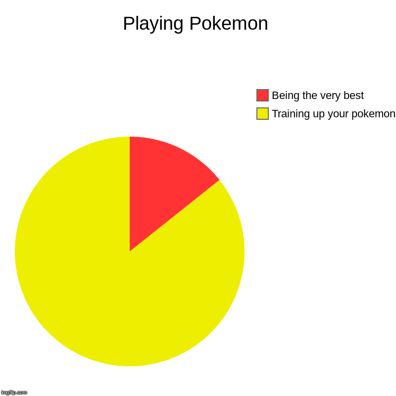 Playing Pokemon | Training up your pokemon, Being the very best | image tagged in charts,pie charts | made w/ Imgflip chart maker