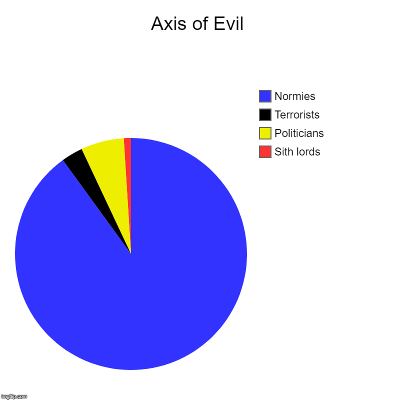Axis of Evil | Axis of Evil | Sith lords, Politicians, Terrorists, Normies | image tagged in charts,pie charts,normies,terrorists,politicians,sith lord | made w/ Imgflip chart maker