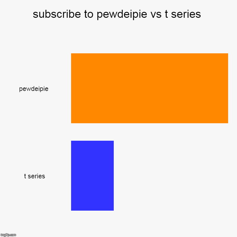 subscribe to pewdeipie vs t series | pewdeipie , t series | image tagged in charts,bar charts | made w/ Imgflip chart maker