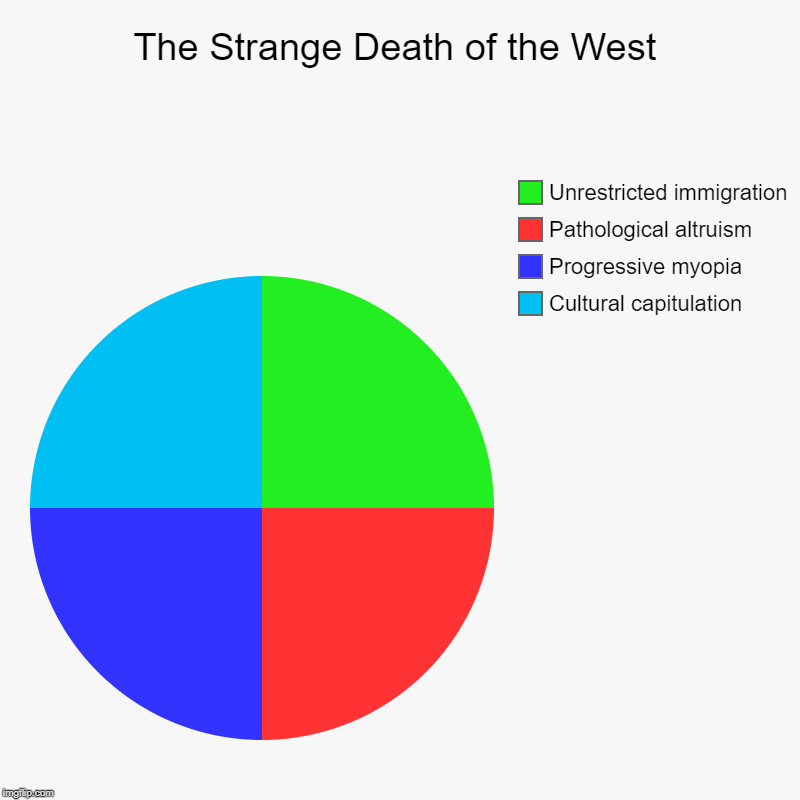 Strange Death of the West | The Strange Death of the West | Cultural capitulation, Progressive myopia, Pathological altruism, Unrestricted immigration | image tagged in charts,pie charts | made w/ Imgflip chart maker