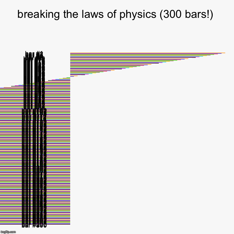breaking the laws of physics (300 bars!) | | image tagged in charts,bar charts,bored,help me | made w/ Imgflip chart maker