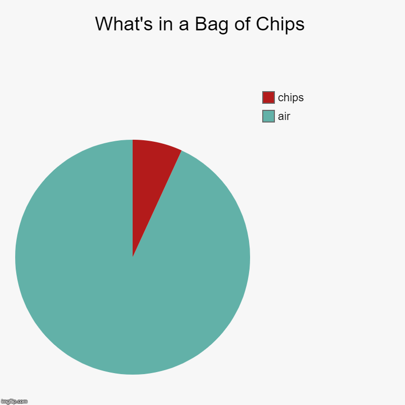 What's in a Bag of Chips | air, chips | image tagged in charts,pie charts,funny,potato chips,memes,lays | made w/ Imgflip chart maker