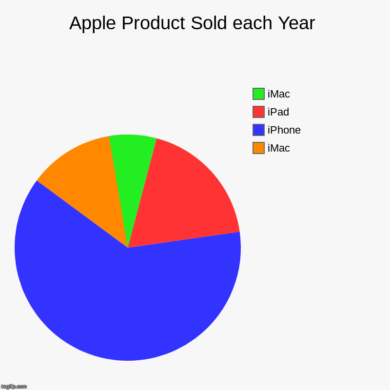 Apple Product Sold each Year | iMac, iPhone, iPad, iMac | image tagged in charts,pie charts | made w/ Imgflip chart maker