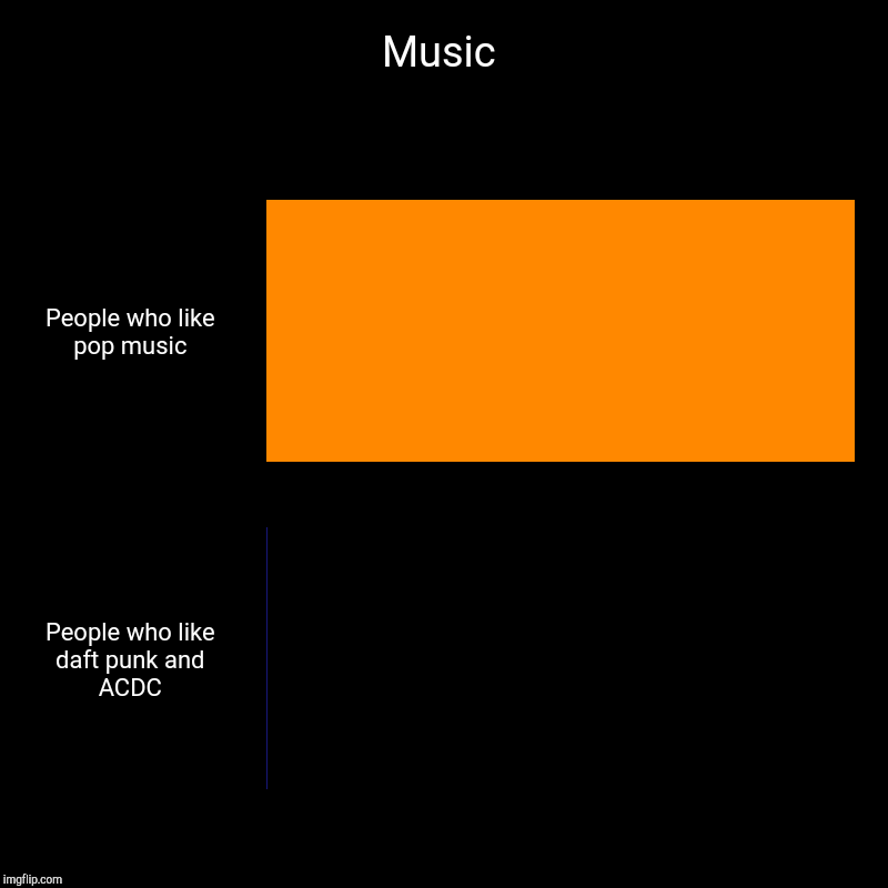Music | People who like pop music, People who like daft punk and ACDC | image tagged in charts,bar charts | made w/ Imgflip chart maker