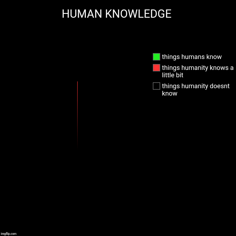 HUMAN KNOWLEDGE | things humanity doesnt know, things humanity knows a little bit, things humans know | image tagged in charts,pie charts | made w/ Imgflip chart maker