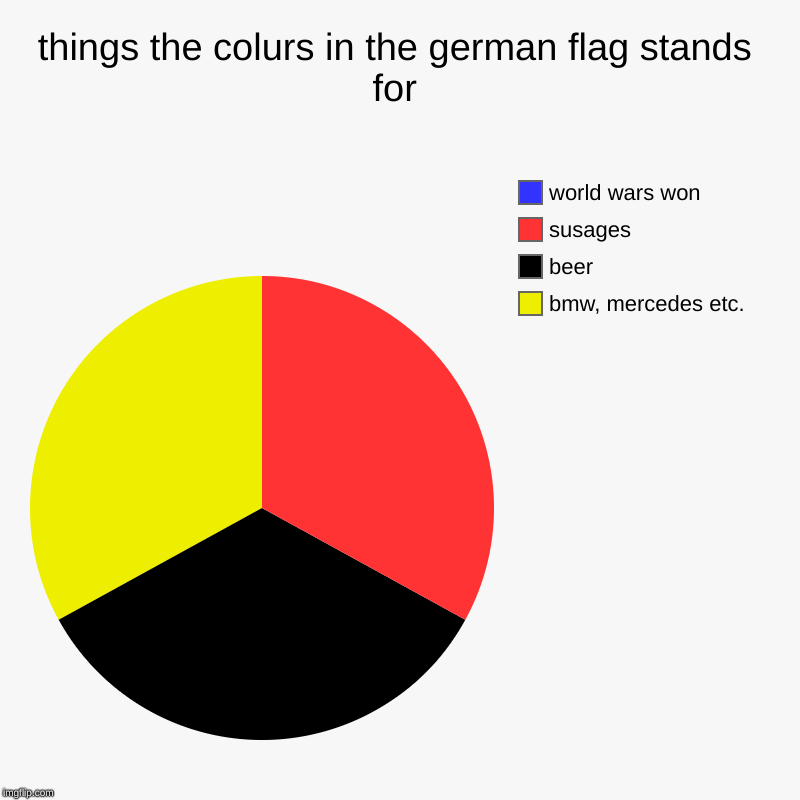 things the colurs in the german flag stands for | bmw, mercedes etc., beer, susages, world wars won | image tagged in charts,pie charts | made w/ Imgflip chart maker
