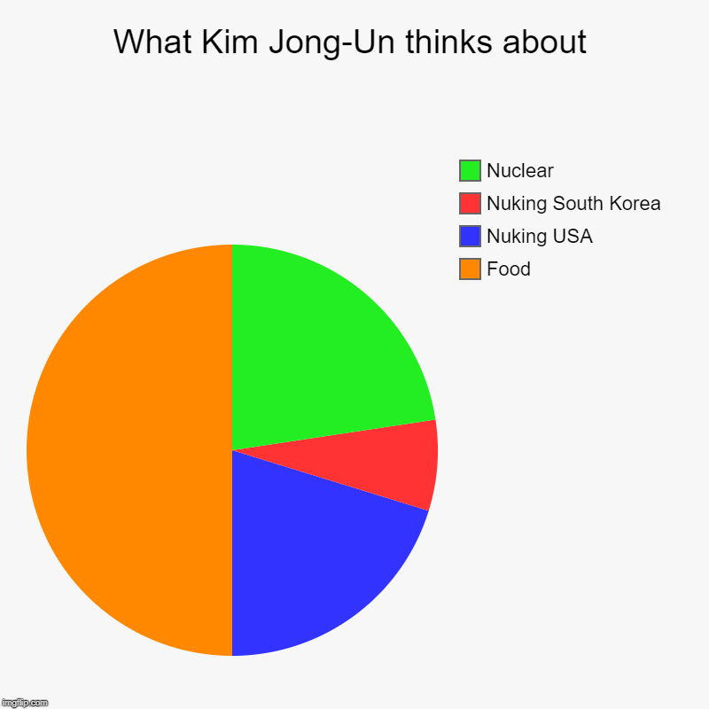 What Kim Jong-Un thinks about | Food, Nuking USA, Nuking South Korea, Nuclear | image tagged in charts,pie charts,kim jong un,funny | made w/ Imgflip chart maker