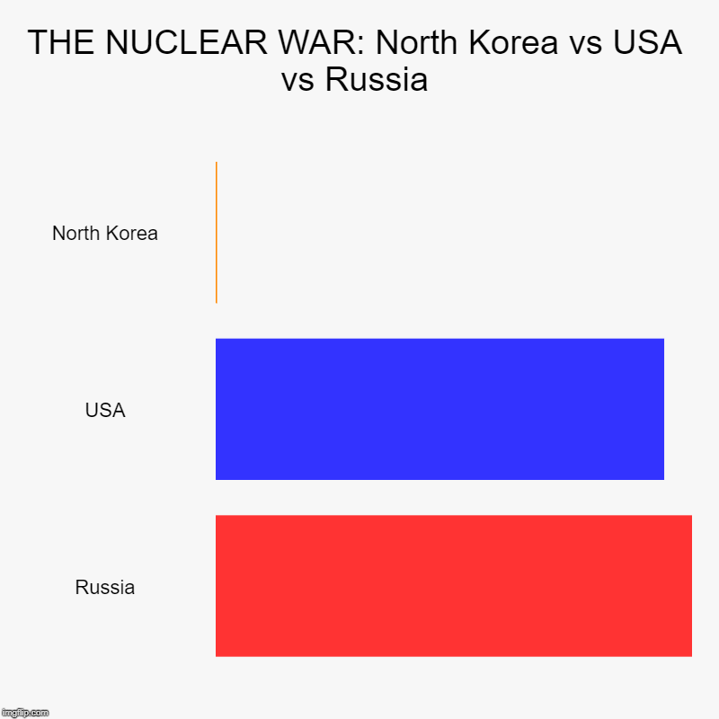 Nuclear War | THE NUCLEAR WAR: North Korea vs USA vs Russia | North Korea, USA, Russia | image tagged in charts,bar charts,north korea,usa,russia,funny | made w/ Imgflip chart maker