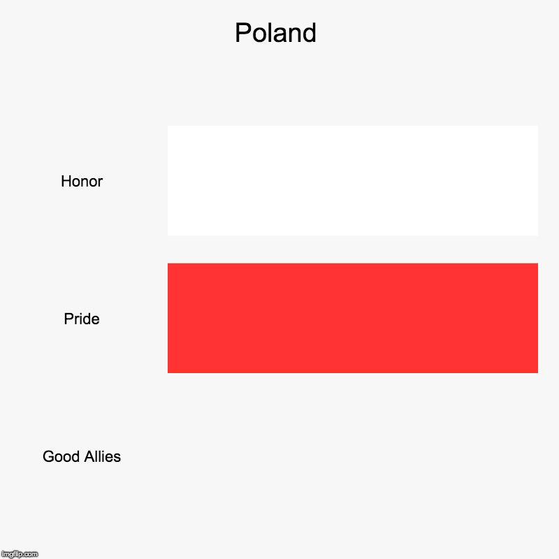 Poland | Honor, Pride, Good Allies | image tagged in charts,bar charts | made w/ Imgflip chart maker