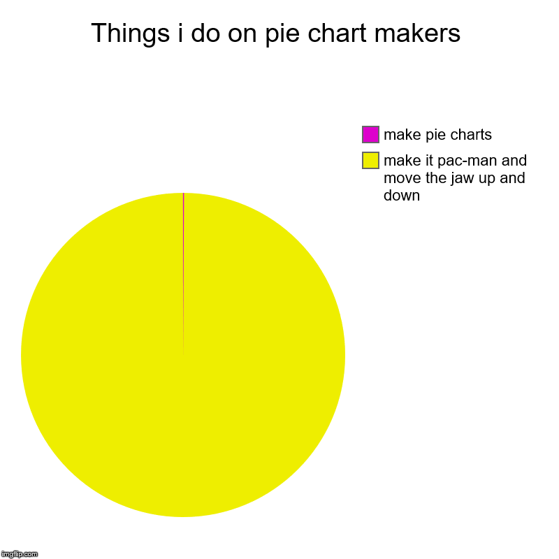 Things i do on pie chart makers | make it pac-man and move the jaw up and down, make pie charts | image tagged in charts,pie charts | made w/ Imgflip chart maker