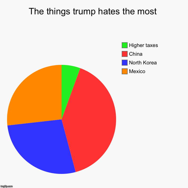 The things trump hates the most | Mexico, North Korea , China, Higher taxes | image tagged in charts,pie charts | made w/ Imgflip chart maker