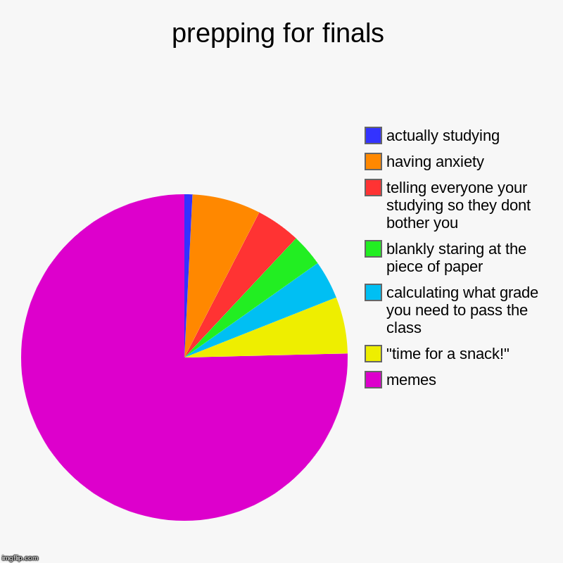 "this is literally what im doing rn | prepping for finals | memes, ""time for a snack!"", calculating what grade you need to pass the class, blankly staring at the piece of paper,  