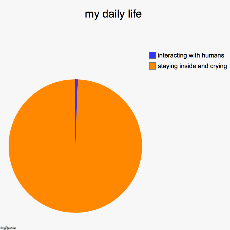 my daily life | staying inside and crying, interacting with humans | image tagged in charts,pie charts | made w/ Imgflip chart maker