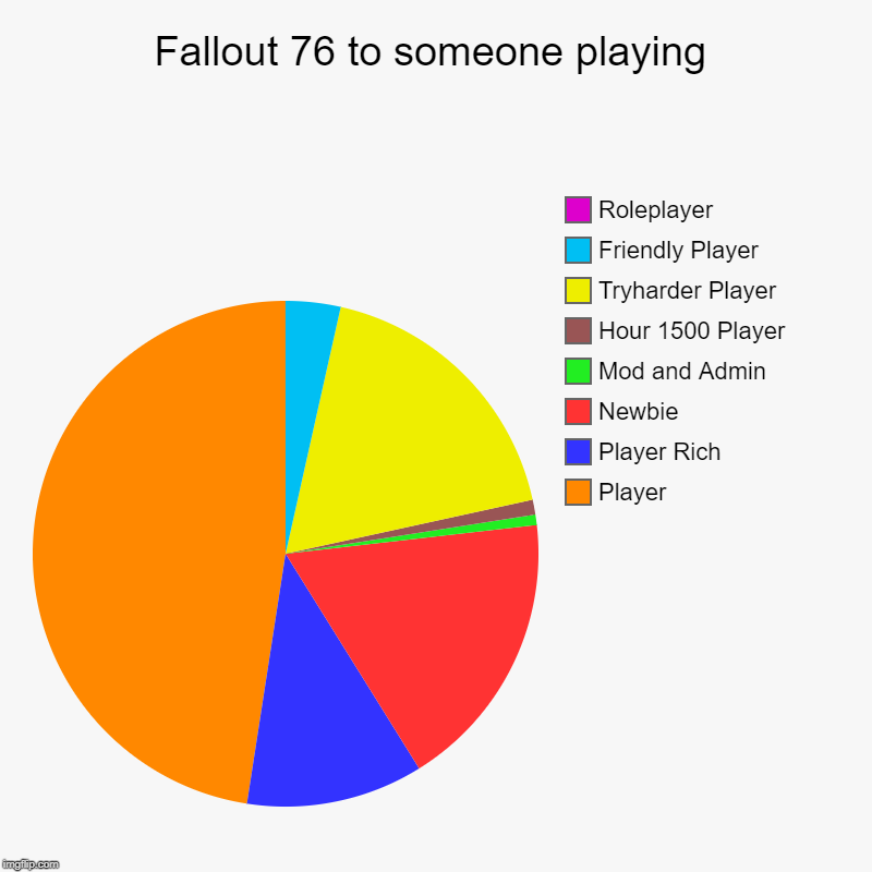 Fallout 76 to someone playing | Player, Player Rich, Newbie, Mod and Admin, Hour 1500 Player, Tryharder Player, Friendly Player, Roleplayer | image tagged in charts,pie charts | made w/ Imgflip chart maker