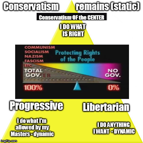 Conservative - Center of Political Paradigm | image tagged in not right,not left,of the center,remains static,conservatism | made w/ Imgflip meme maker
