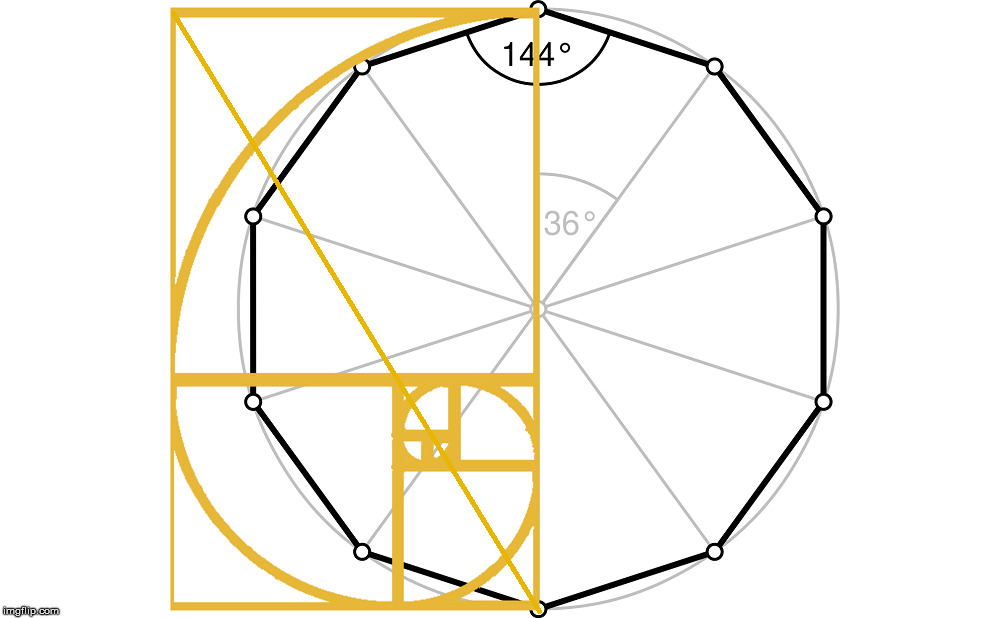 The Radius of a decagon is 1.61803 or Phi. | image tagged in the golden ratio,phi,the fibonacci sequence,geometry,math,1-61803 | made w/ Imgflip meme maker