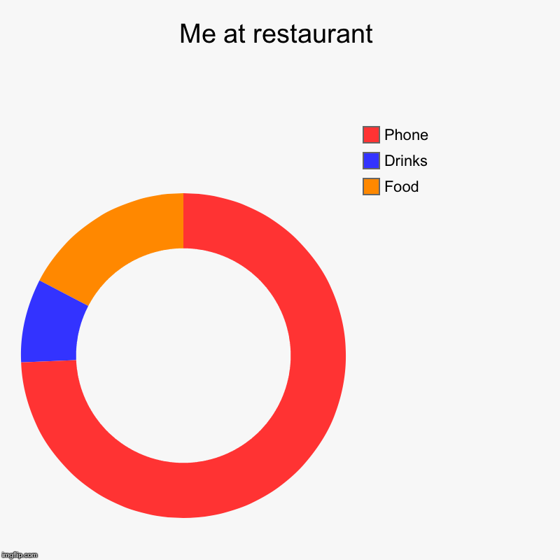 Me at restaurant | Food, Drinks, Phone | image tagged in charts,donut charts | made w/ Imgflip chart maker