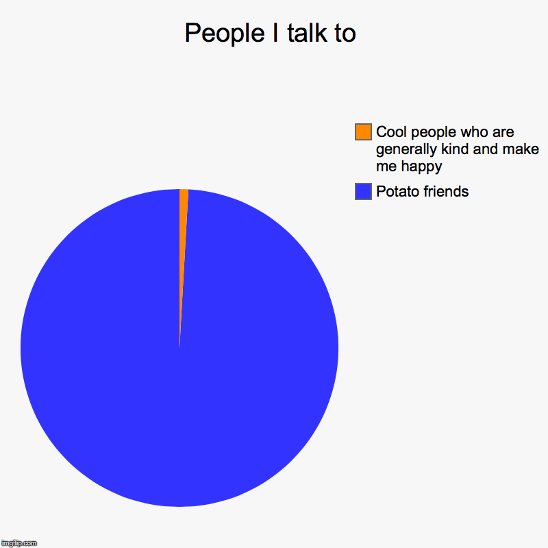 People I talk to | Potato friends, Cool people who are generally kind and make me happy | image tagged in charts,pie charts | made w/ Imgflip chart maker