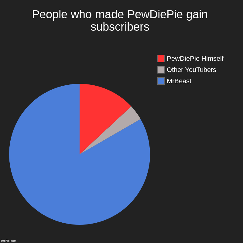 People who made PewDiePie gain subscribers | MrBeast, Other YouTubers, PewDiePie Himself | image tagged in charts,pie charts | made w/ Imgflip chart maker