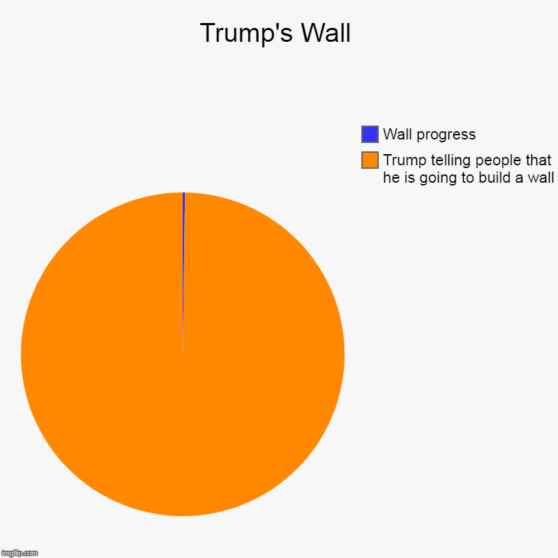Trump's Wall | Trump telling people that he is going to build a wall, Wall progress | image tagged in charts,pie charts | made w/ Imgflip chart maker