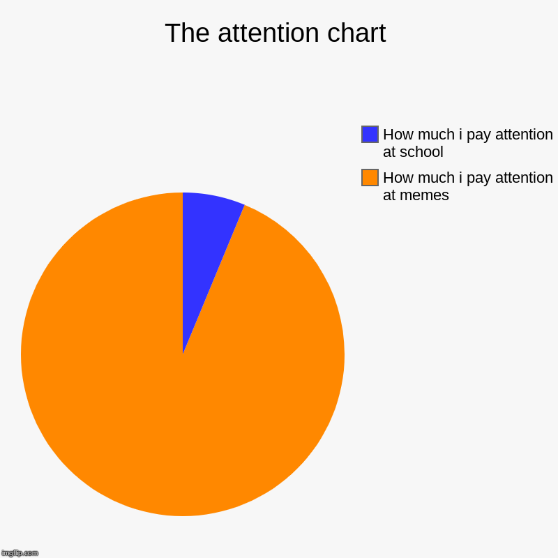 The attention chart | How much i pay attention at memes, How much i pay attention at school | image tagged in charts,pie charts | made w/ Imgflip chart maker