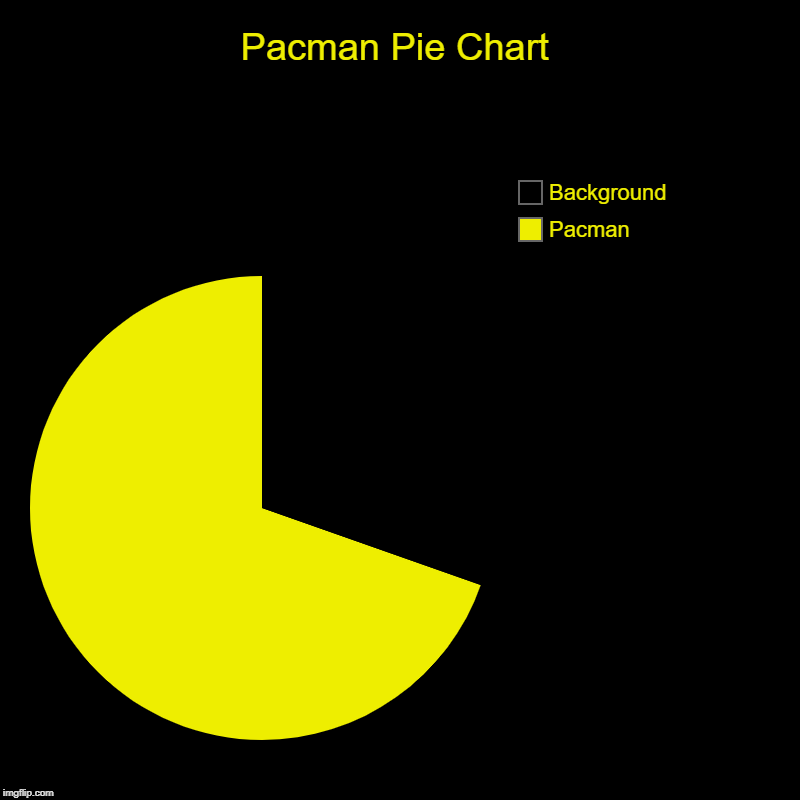 Pacman Pie Chart | Pacman, Background | image tagged in charts,pie charts | made w/ Imgflip chart maker