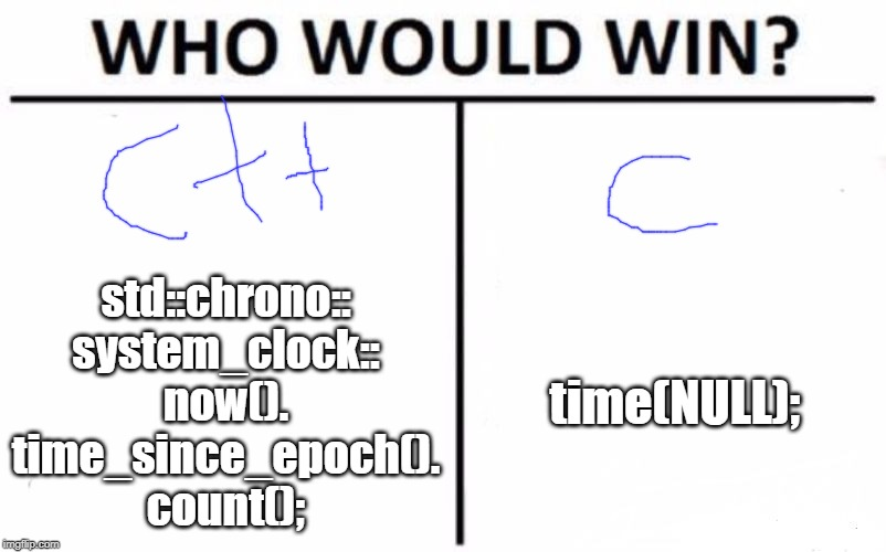 C++ vs C time point of view | std::chrono::system_clock::now().time_since_epoch().count(); time(NULL); | image tagged in memes,who would win,programming,c,cplusplus | made w/ Imgflip meme maker