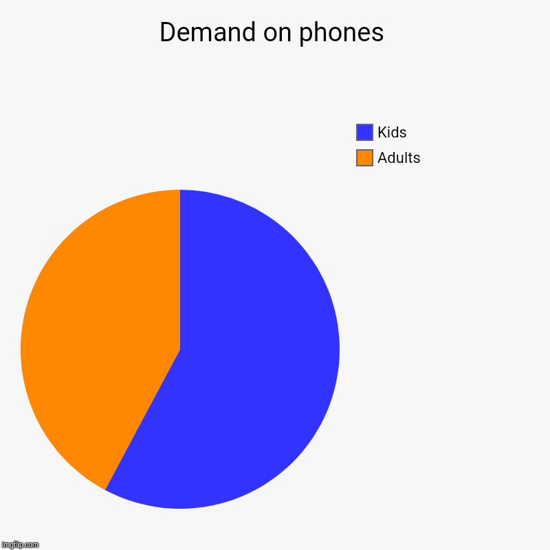 Demand on phones | Adults, Kids | image tagged in charts,pie charts | made w/ Imgflip chart maker