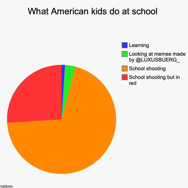 School shooting | What American kids do at school | School shooting but in red, School shooting, Looking at memes made by @LUXUSBUERG_, Learning | image tagged in charts,pie charts | made w/ Imgflip chart maker