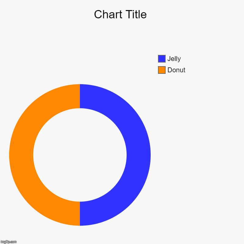 Donut, Jelly | image tagged in charts,donut charts | made w/ Imgflip chart maker