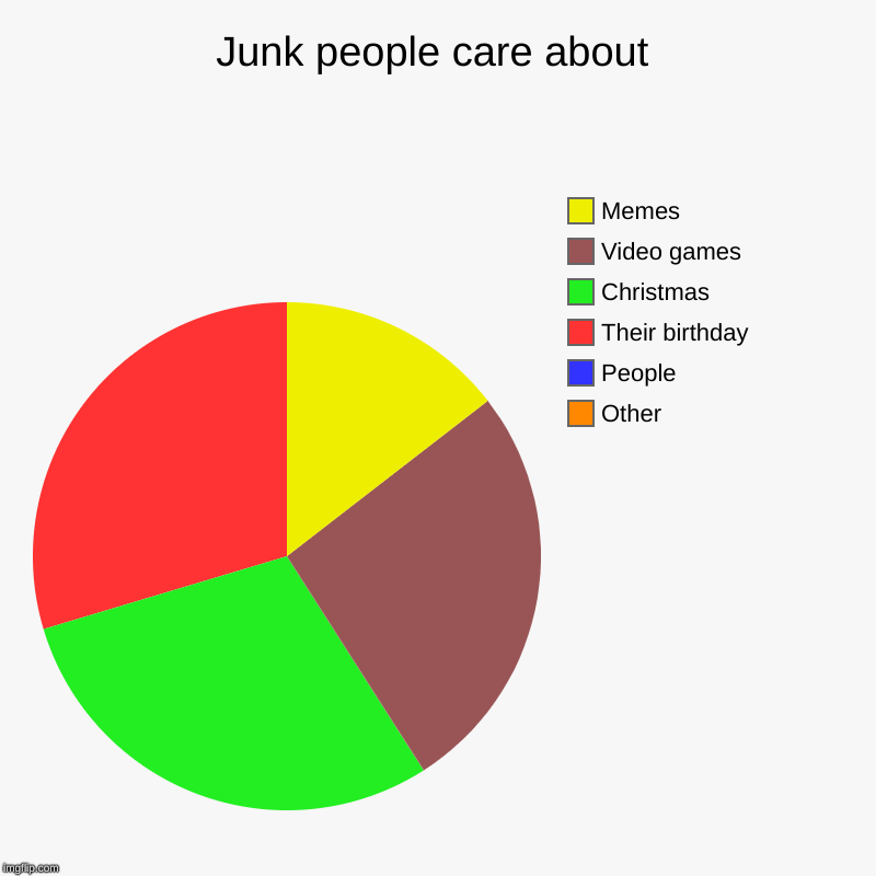 Junk People Care About Imgflip