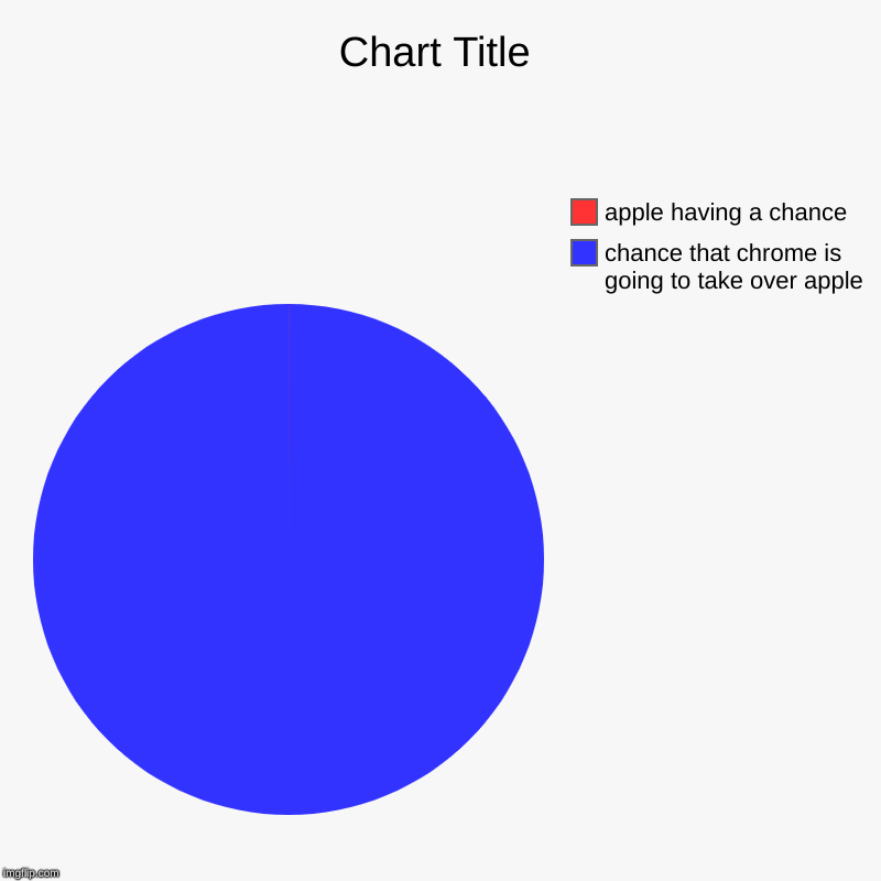 chance that chrome is going to take over apple, apple having a chance | image tagged in charts,pie charts | made w/ Imgflip chart maker