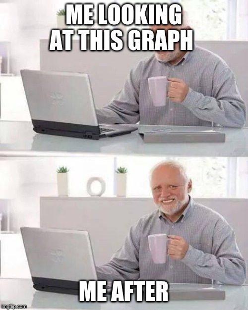 ME LOOKING AT THIS GRAPH ME AFTER | image tagged in memes,hide the pain harold | made w/ Imgflip meme maker