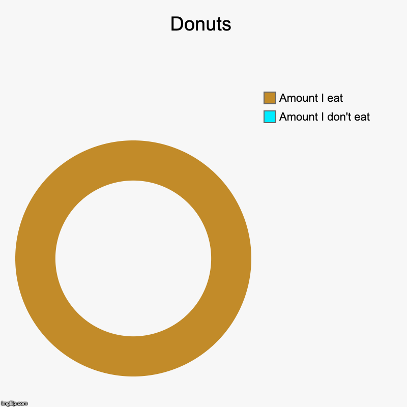 Donuts | Amount I don't eat, Amount I eat | image tagged in charts,donut charts | made w/ Imgflip chart maker