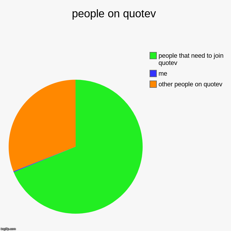 people on quotev | other people on quotev, me, people that need to join quotev | image tagged in charts,pie charts | made w/ Imgflip chart maker