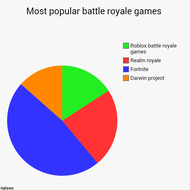 Most popular battle royale games | Darwin project, Fortnite, Realm royale, Roblox battle royale games | image tagged in charts,pie charts | made w/ Imgflip chart maker