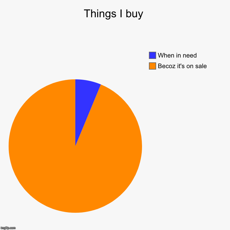 Things I buy | Becoz it's on sale, When in need | image tagged in charts,pie charts | made w/ Imgflip chart maker