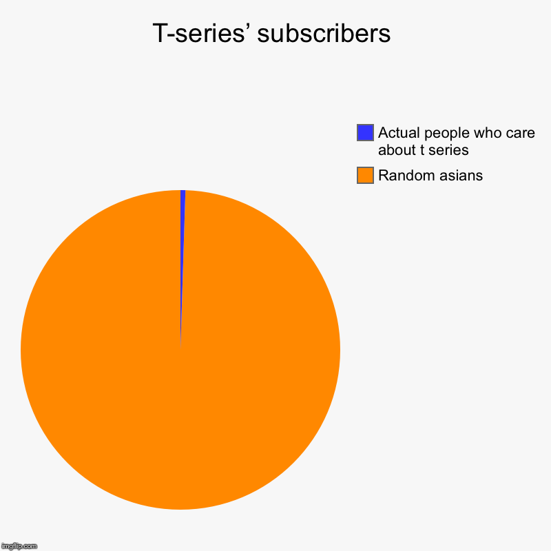 T-series' subscribers | Random asians, Actual people who care about t series | image tagged in charts,pie charts | made w/ Imgflip chart maker
