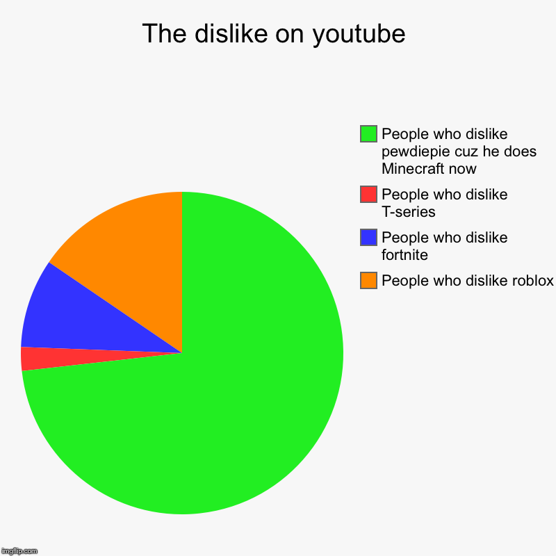 The dislike on youtube | People who dislike roblox, People who dislike fortnite, People who dislike T-series, People who dislike pewdiepie c | image tagged in charts,pie charts | made w/ Imgflip chart maker