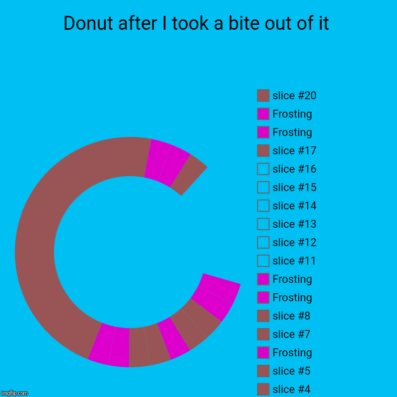 Donut after I took a bite out of it |, Frosting, Frosting, Frosting, Frosting, Frosting, Frosting, Frosting | image tagged in charts,donut charts | made w/ Imgflip chart maker