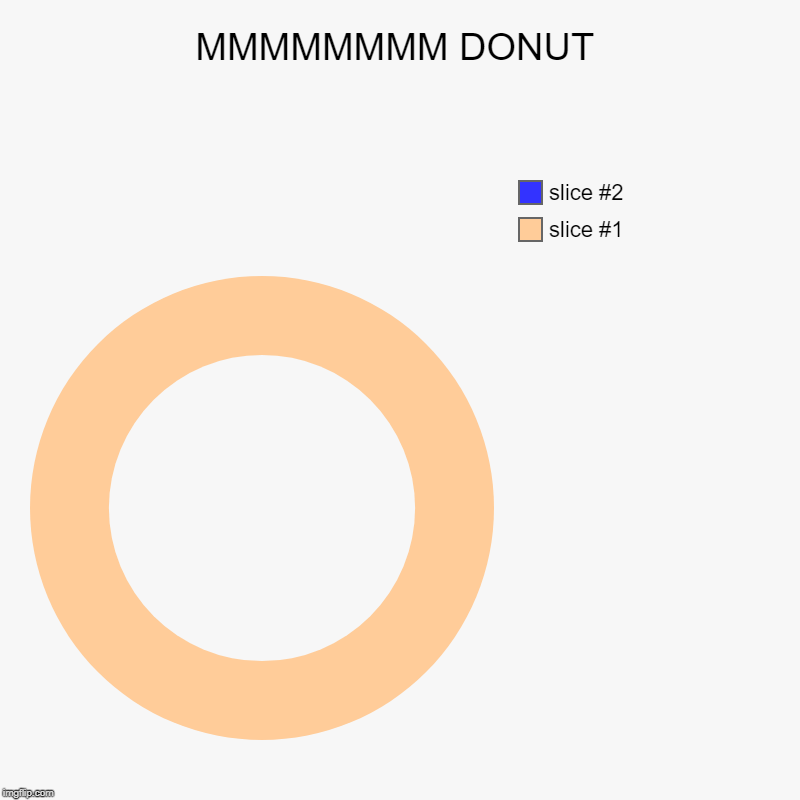 DONOT TOUCH IT | MMMMMMMM DONUT | | image tagged in charts,donut charts | made w/ Imgflip chart maker