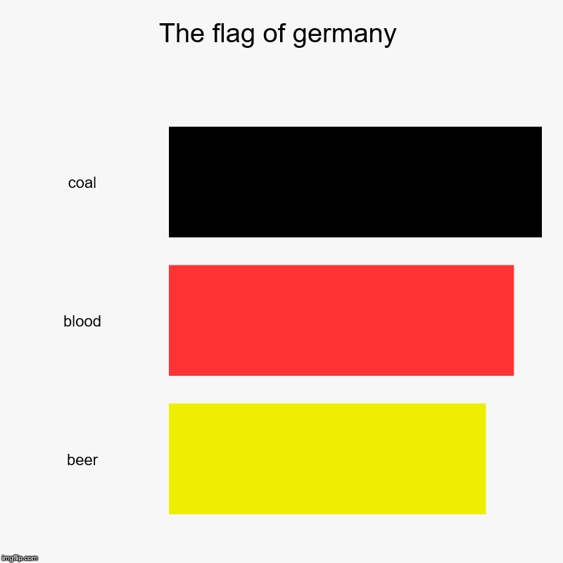 The flag of germany | coal, blood, beer | image tagged in charts,bar charts | made w/ Imgflip chart maker