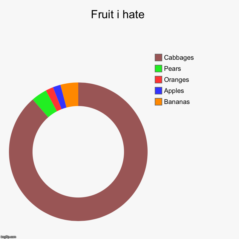 Fruit i hate | Bananas, Apples, Oranges, Pears, Cabbages | image tagged in charts,donut charts | made w/ Imgflip chart maker